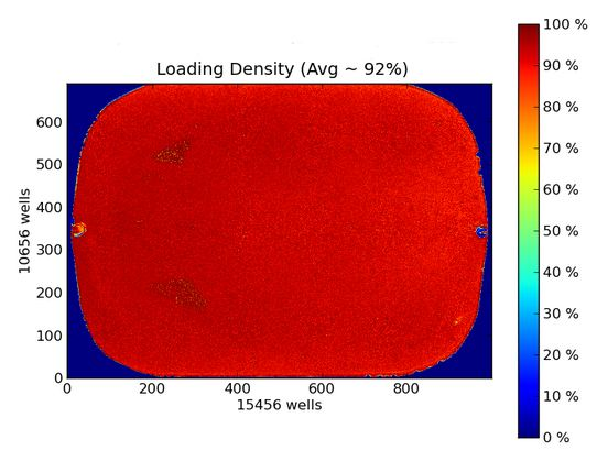 Chip loading density